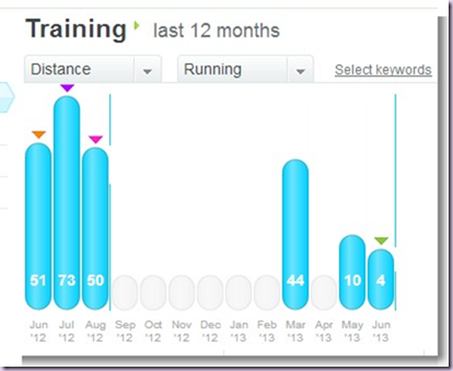 My Account  My Training   dailymile (1)